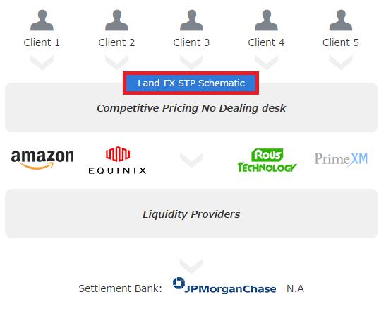 LANDFX公式サイトでのSTP口座方式に関する記載