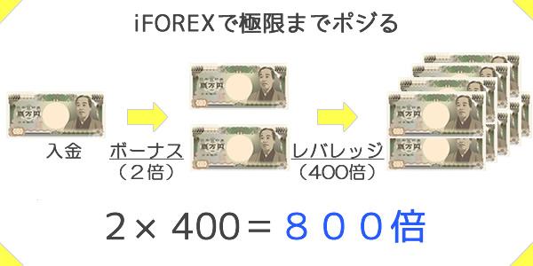 iFOREXは資金効率抜群
