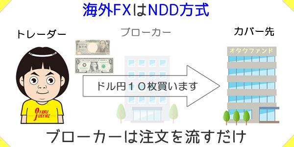 海外FXはNDD方式