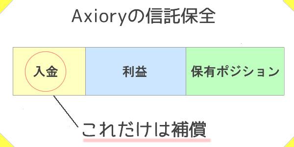 Axioryの信託保全は入金額まで