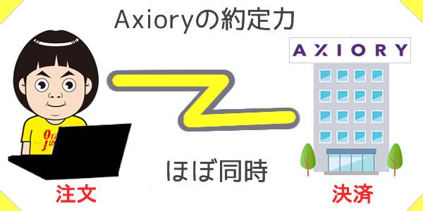 Axioryの約定力は高い