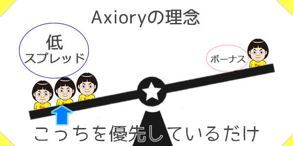 Axioryはボーナスよりも低スプレッドを選んだ!