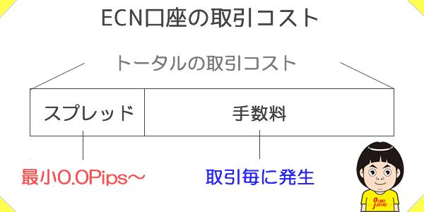 ECN口座の取引コストの図解