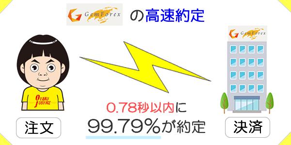 GEMFOREXは0.78秒以内に99.79%の注文が約定