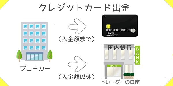 クレジットカード出金の仕組み