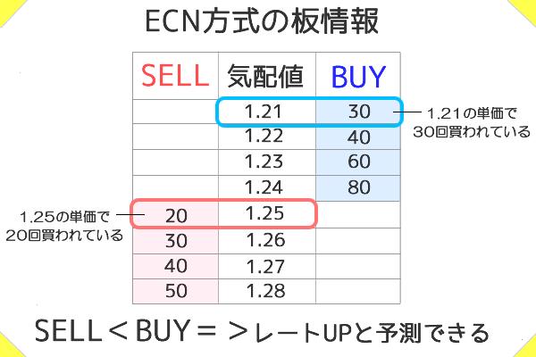 ECN方式の板情報