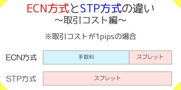 ECN方式とSTP方式の取引コストの違い