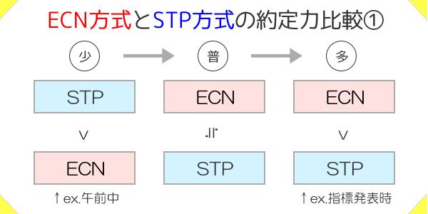 ECN方式とSTP方式の約定力比較