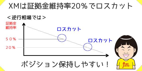 XMはのロスカット水準は20%