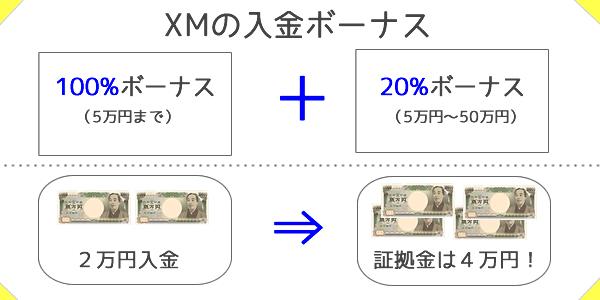 XMの100%入金ボーナスは証拠金を倍増させる
