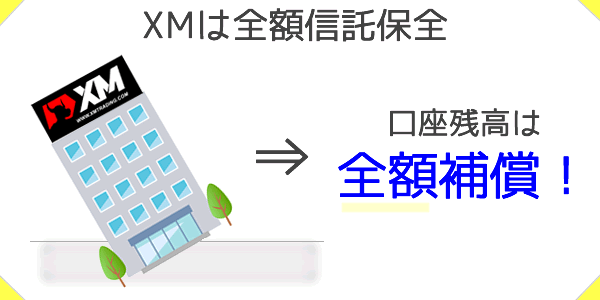 XMは全額信託保全あり