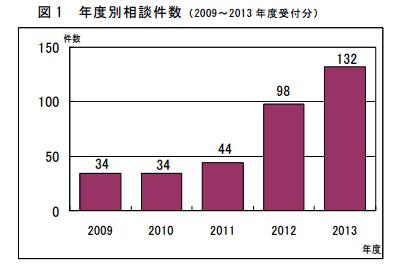 海外FXに関する相談件数推移