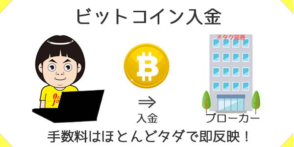 ビットコインなら手数料ほぼ無料で即時入金できる