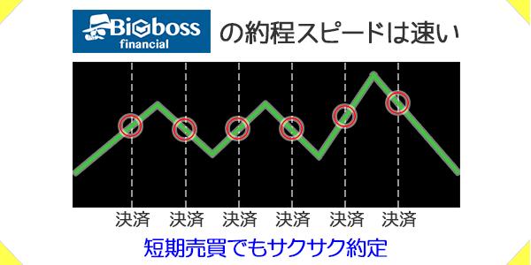 BIGBOSSの約定力・約定スピードは優秀で短期売買でもサクサク約定
