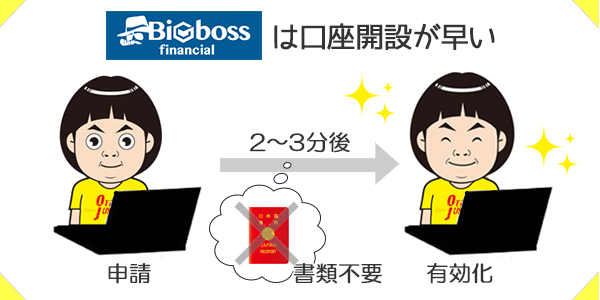 BIGBOSSは口座開設する際に書類を1枚も提出しなくていい