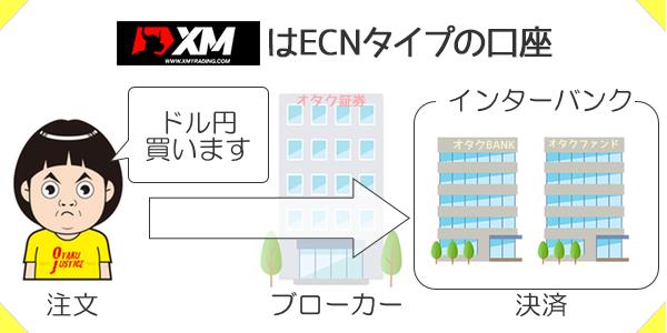 XMのZERO口座はECNタイプの口座