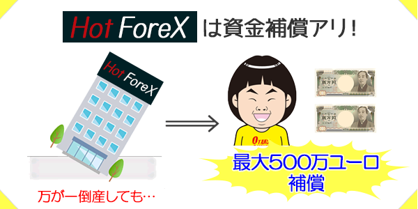 HotForexは最大で500万ユーロの資金補償アリ
