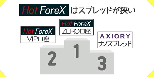 HotForexのスプレッドの狭さは業界TOPクラス