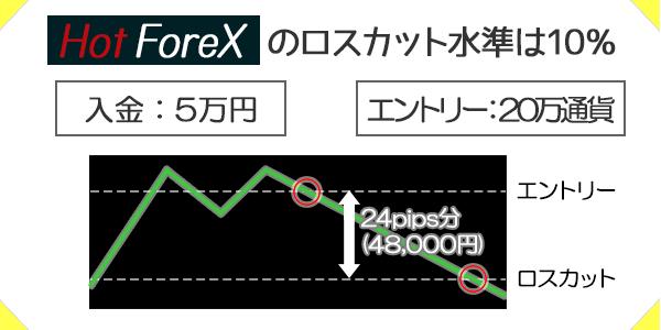 HotForexはロスカット水準が10%だから余裕を持ってポジション保持できる