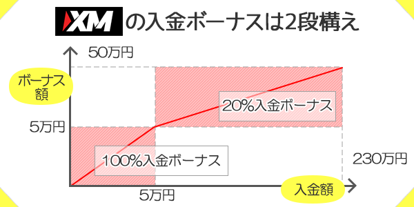 XMのボーナスは総額50万円!5万円以上の入金には20%ボーナス付与
