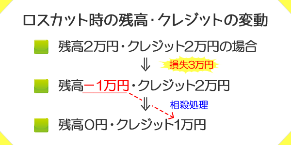 XMのロスカット時の残高・クレジットの変動図解