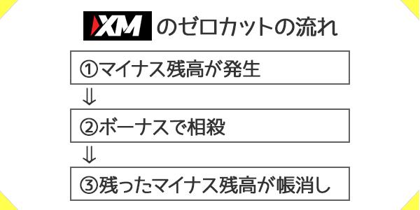 XMのゼロカットの流れ