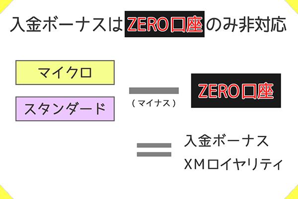 XMのZERO口座は入金ボーナスに非対応