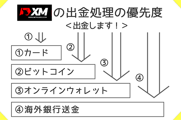 XMの出金処理には優先度がある