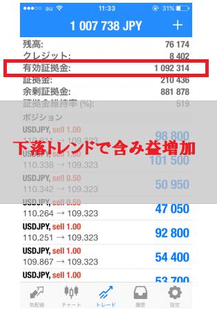 3日目もドル円の下落トレンドは続行