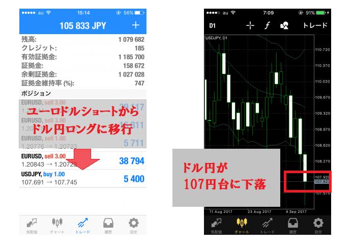 ドル円が107円台に下落→ドル円ロングに移行