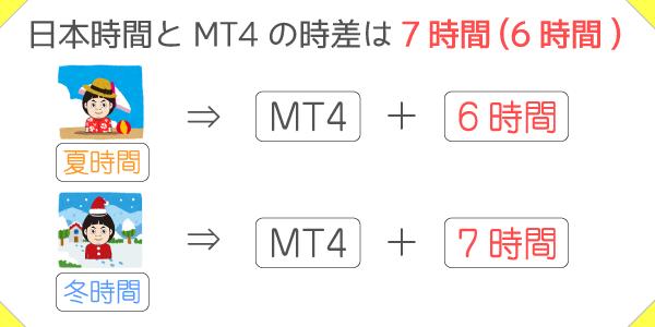 日本時間とMT4の時差は7時間(夏時間は6時間)