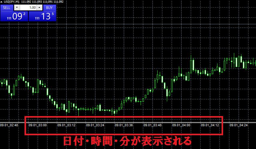 JPN_Time_SubZeroがチャート上に日本時間を表示してくれる